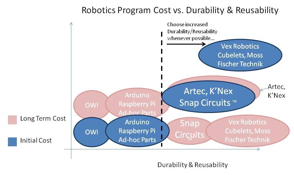 Educational Robotics Cost vs Durability